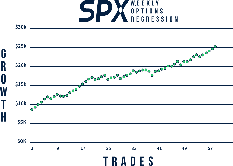 SPX Weekly Options Regression - Growth Curve